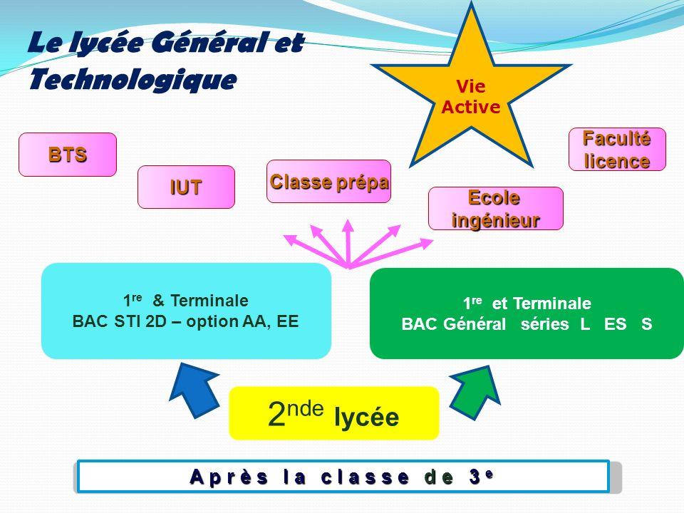 Après la classe de 3 e 2 nde lycée 1 re et Terminale BAC Général séries L ES S 1 re & Terminale BAC STI 2D – option AA, EE Facultélicence Le lycée Gén