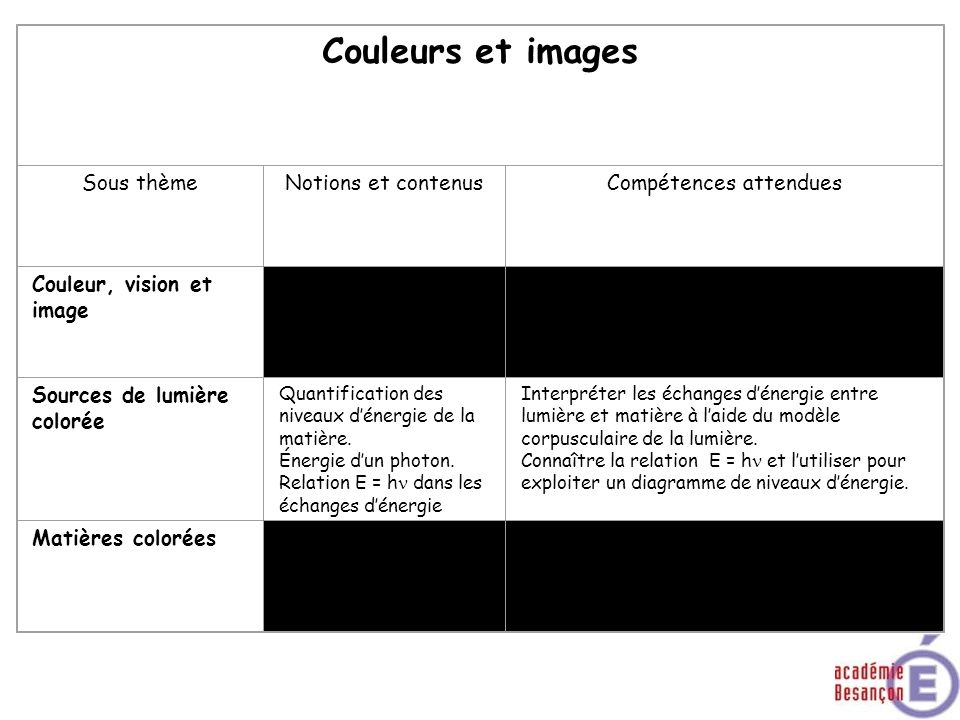 Couleurs et images Sous thèmeNotions et contenusCompétences attendues Couleur, vision et image Sources de lumière colorée Quantification des niveaux d