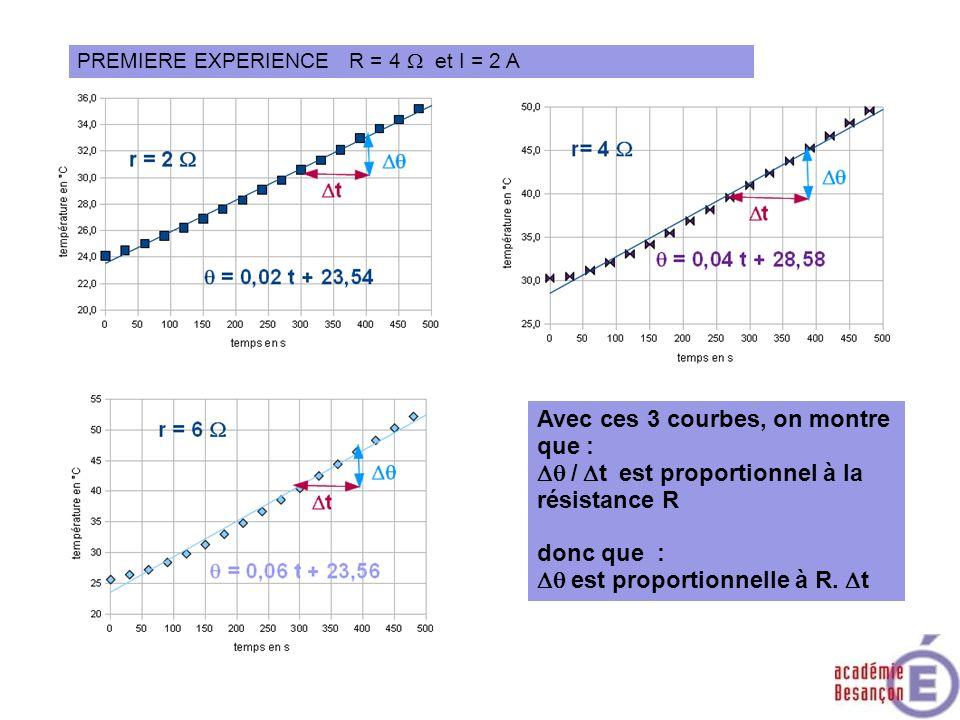 PREMIERE EXPERIENCE R = 4 et I = 2 A Avec ces 3 courbes, on montre que : / t est proportionnel à la résistance R donc que : est proportionnelle à R. t