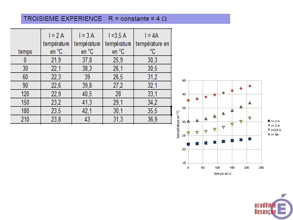 TROISIEME EXPERIENCE R = constante = 4