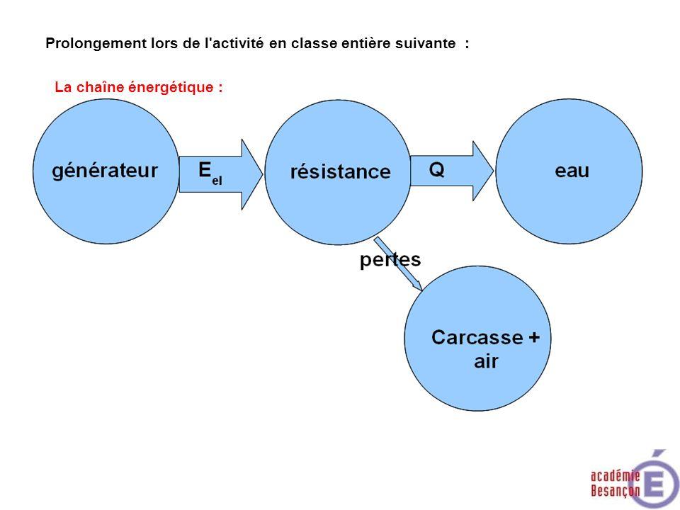 Prolongement lors de l'activité en classe entière suivante : La chaîne énergétique :