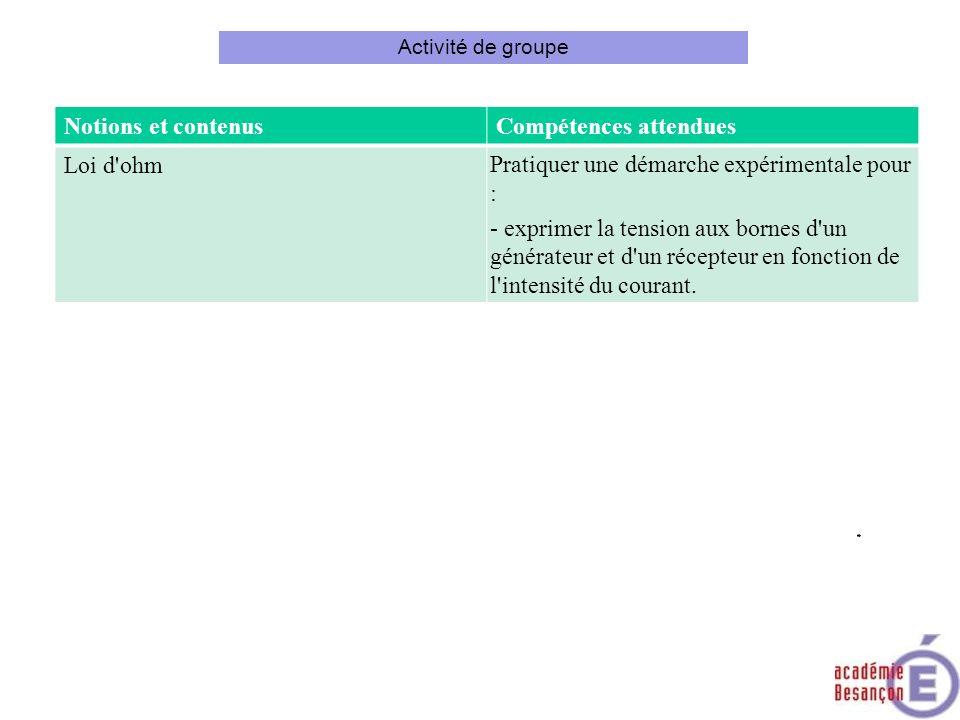 Activité de groupe Notions et contenusCompétences attendues Loi d'ohm Pratiquer une démarche expérimentale pour : - exprimer la tension aux bornes d'u