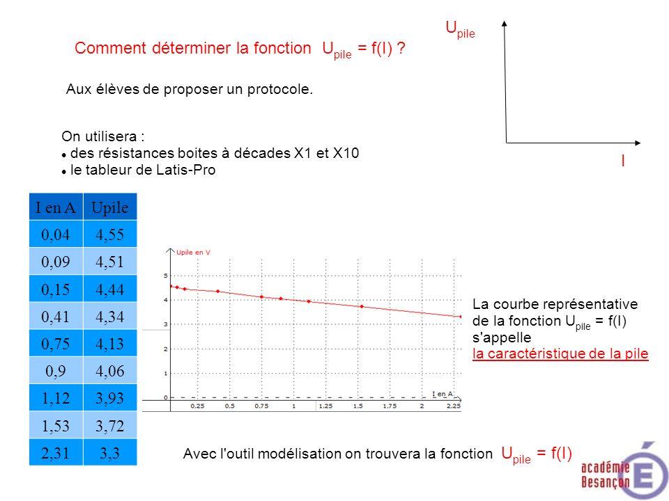 Comment déterminer la fonction U pile = f(I) ? U pile I Aux élèves de proposer un protocole. On utilisera : des résistances boites à décades X1 et X10