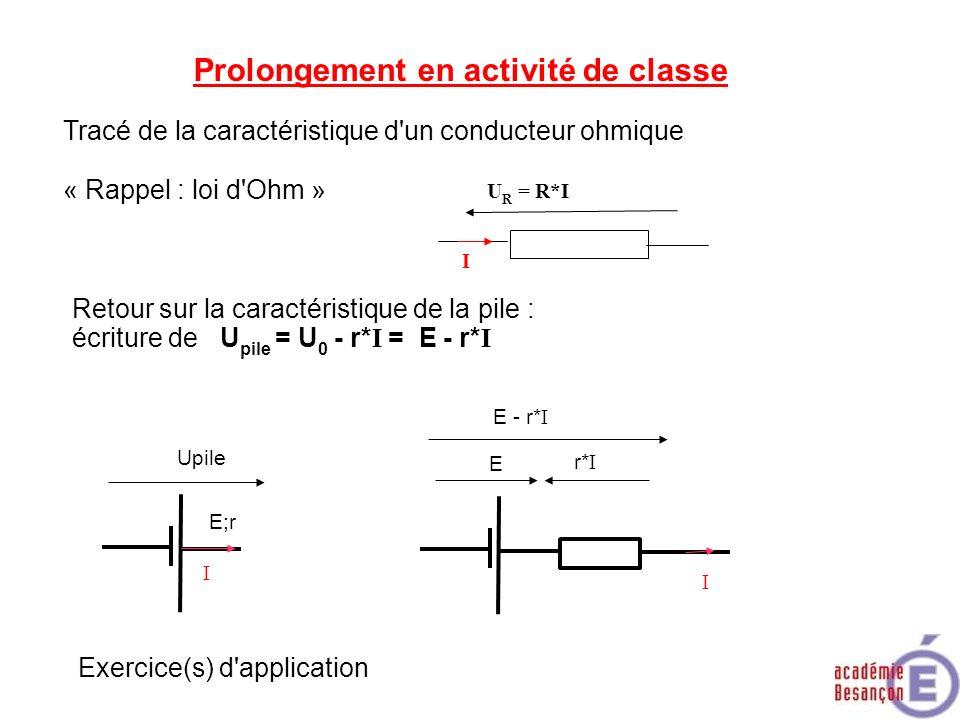 Prolongement en activité de classe Tracé de la caractéristique d'un conducteur ohmique « Rappel : loi d'Ohm » I U R = R*I Retour sur la caractéristiqu