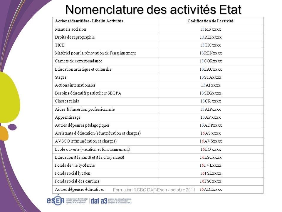 Formation RCBC DAF/Esen - octobre 2011 Nomenclature des activités Etat Actions identifi é es- Libell é Activit é sCodification de l activit é Manuels