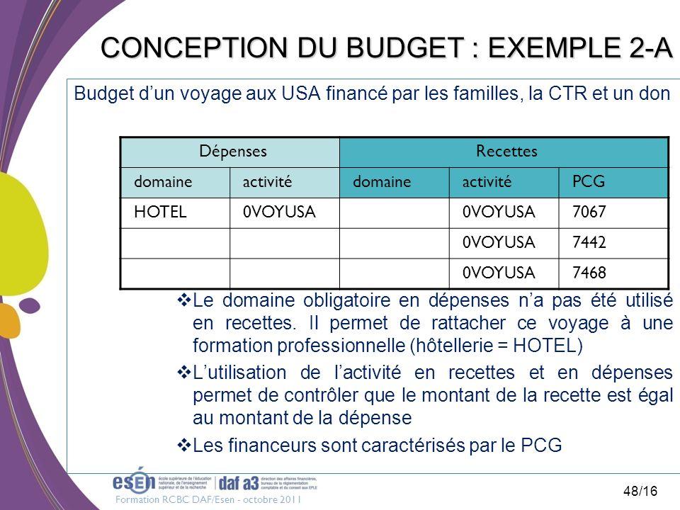 Formation RCBC DAF/Esen - octobre 2011 48/16 CONCEPTION DU BUDGET : EXEMPLE 2-A Budget dun voyage aux USA financé par les familles, la CTR et un don L