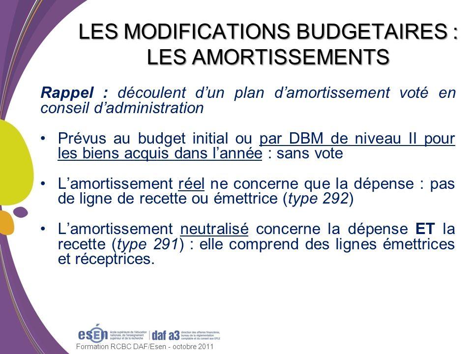 Rappel : découlent dun plan damortissement voté en conseil dadministration Prévus au budget initial ou par DBM de niveau II pour les biens acquis dans