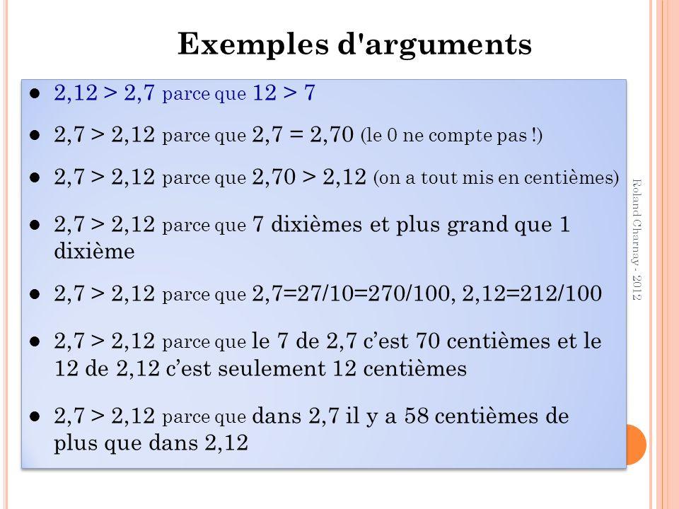 Roland Charnay - 2012 Exemples d'arguments 2,12 > 2,7 parce que 12 > 7 2,7 > 2,12 parce que 2,7 = 2,70 (le 0 ne compte pas !) 2,7 > 2,12 parce que 2,7