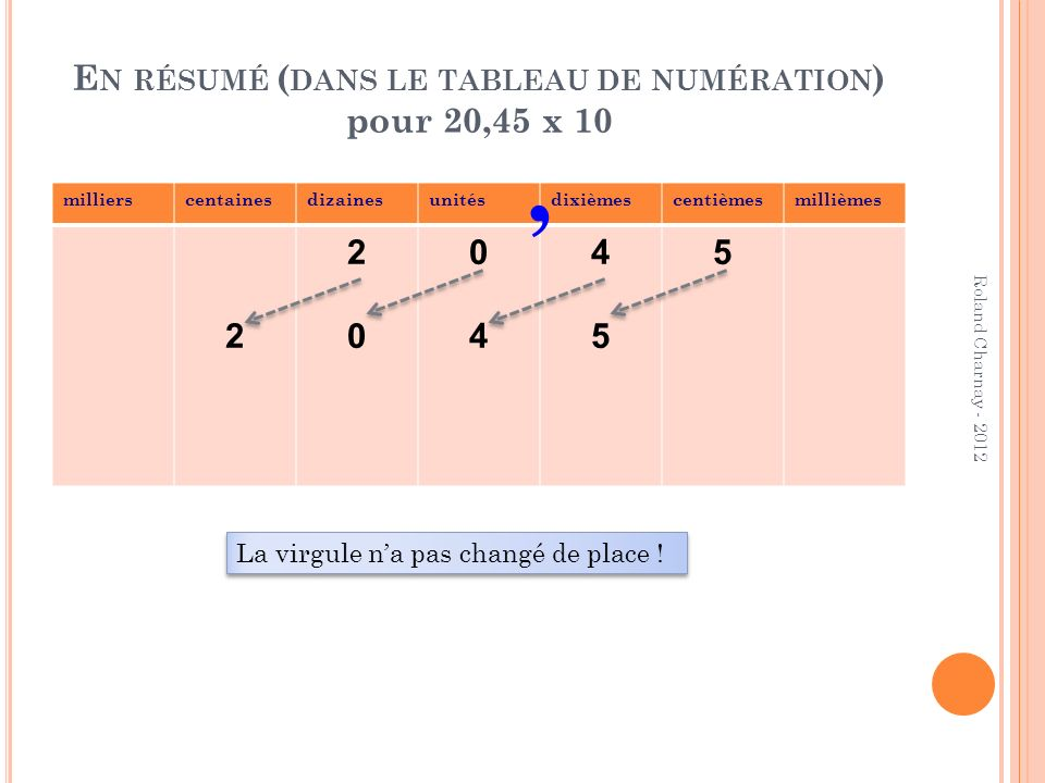 EN REALITE… Quand on multiplie un nombre par 10, chaque chiffre prend une valeur 10 fois plus grande Ce n est pas la virgule qui se déplace, mais les chiffres qui changent de valeur… donc de place (déplacement vers la gauche) C est la même chose pour les entiers que pour les décimaux .