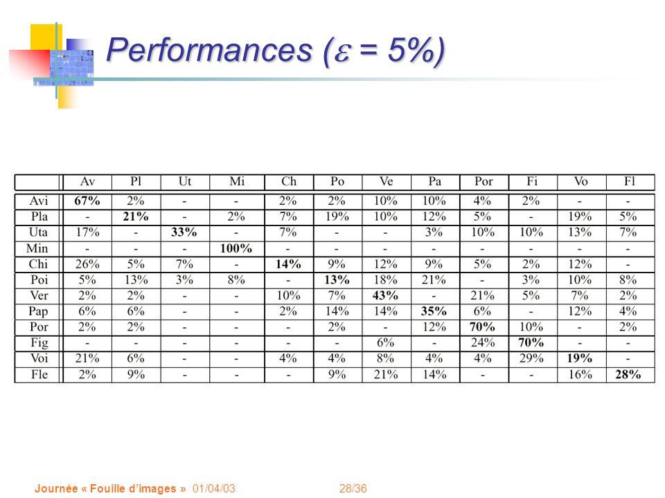28/36 Journée « Fouille dimages » 01/04/03 Performances ( = 5%)