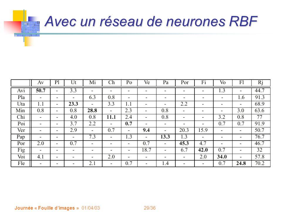 29/36 Journée « Fouille dimages » 01/04/03 Avec un réseau de neurones RBF
