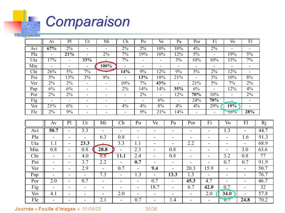 30/36 Journée « Fouille dimages » 01/04/03 Comparaison