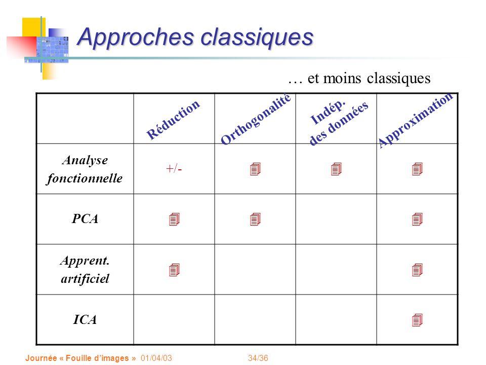 34/36 Journée « Fouille dimages » 01/04/03 Approches classiques Analyse fonctionnelle +/- 444 PCA 444 Apprent. artificiel 44 ICA 4 Réduction Approxima
