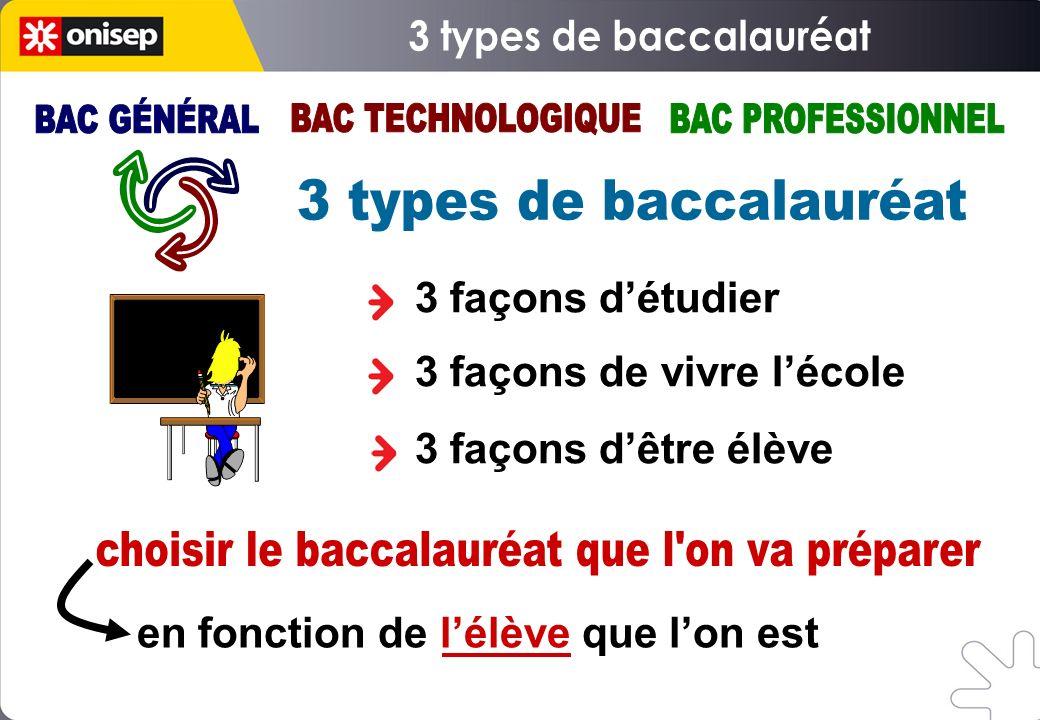 S E C O N D E G T 2 nde spécifique SECONDE PRO CAP1 BAC GENERAL BAC GENERAL BAC TECHNO ou BREVET DE TECHNICIEN BAC TECHNO ou BREVET DE TECHNICIEN BAC PRO CAP2 Études longues BAC + 5 ans majoritairement Études courtes BAC + 2/3 ans majoritairement Insertion professionnelle immédiate Majoritairement ou Etudes courtes Bac +2 ans pour bac pro
