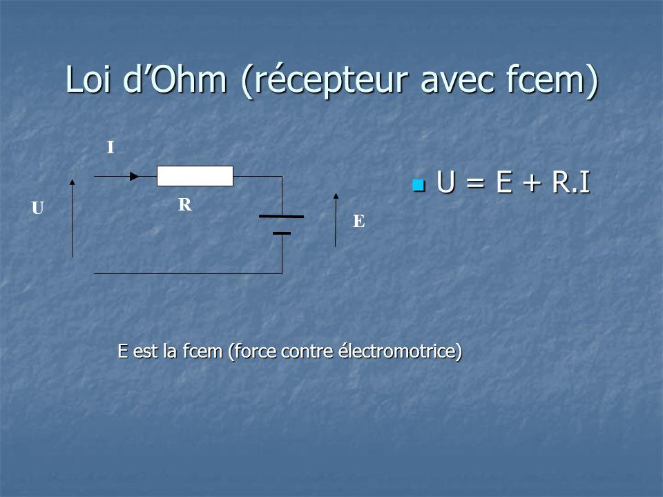 Loi dOhm (récepteur avec fcem) U = E + R.I U = E + R.I U I R E E est la fcem (force contre électromotrice)