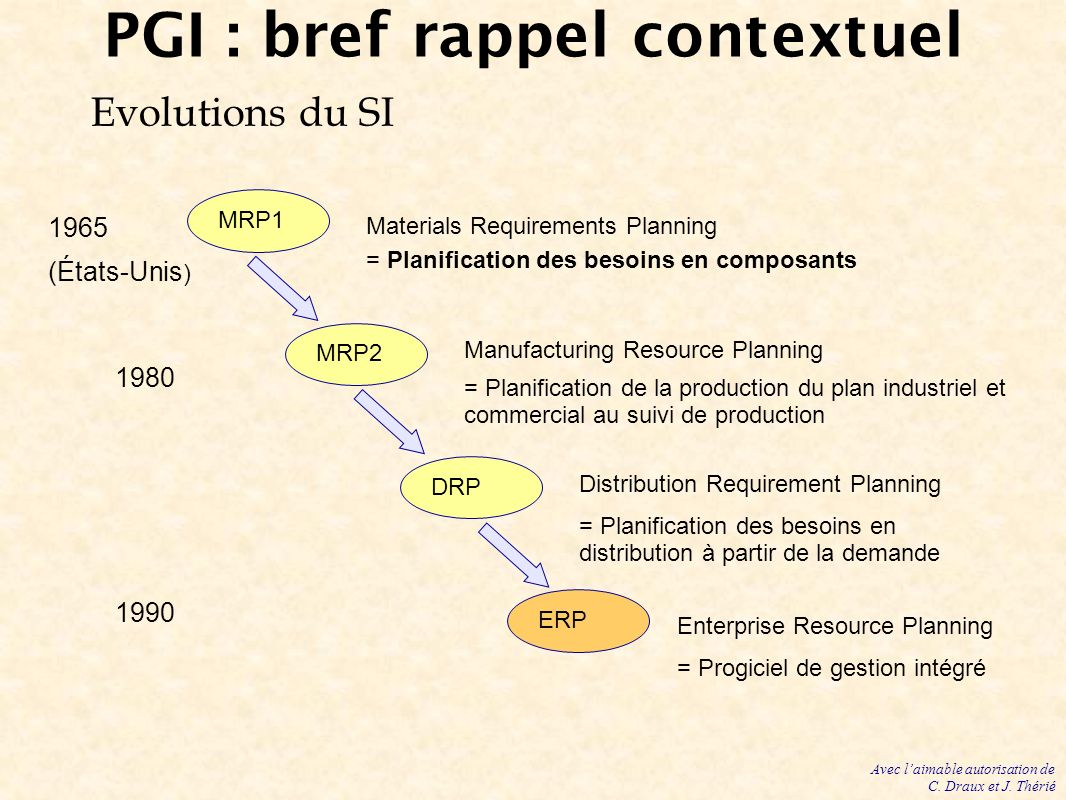 PGI : bref rappel contextuel Evolutions du SI MRP1 MRP2 DRP ERP Materials Requirements Planning = Planification des besoins en composants Enterprise Resource Planning = Progiciel de gestion intégré Manufacturing Resource Planning = Planification de la production du plan industriel et commercial au suivi de production Distribution Requirement Planning = Planification des besoins en distribution à partir de la demande 1965 (États-Unis ) 1980 1990 Avec laimable autorisation de C.