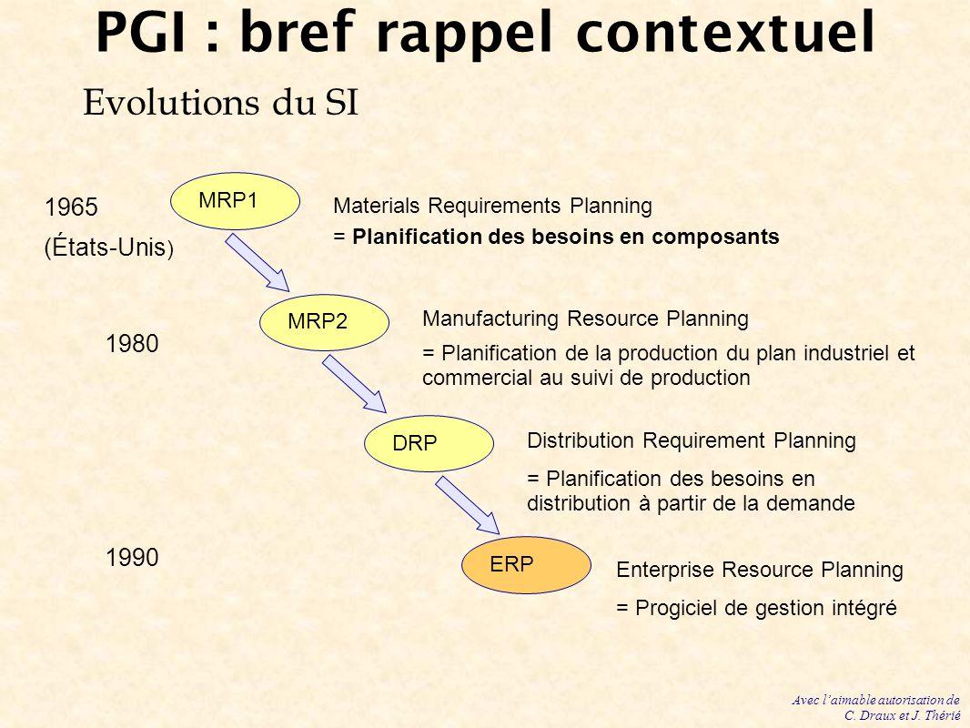 PGI : bref rappel contextuel Evolutions du SI MRP1 MRP2 DRP ERP Materials Requirements Planning = Planification des besoins en composants Enterprise R