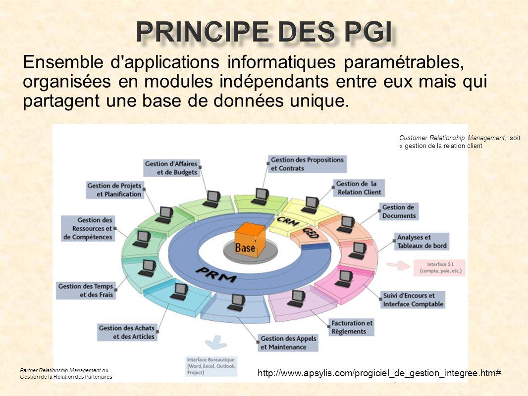 Pistes de réflexion : 1- Impacts pour lorganisation concernée En terme de coûts En terme dorganisation 2- Impacts sur nos enseignements Choix .