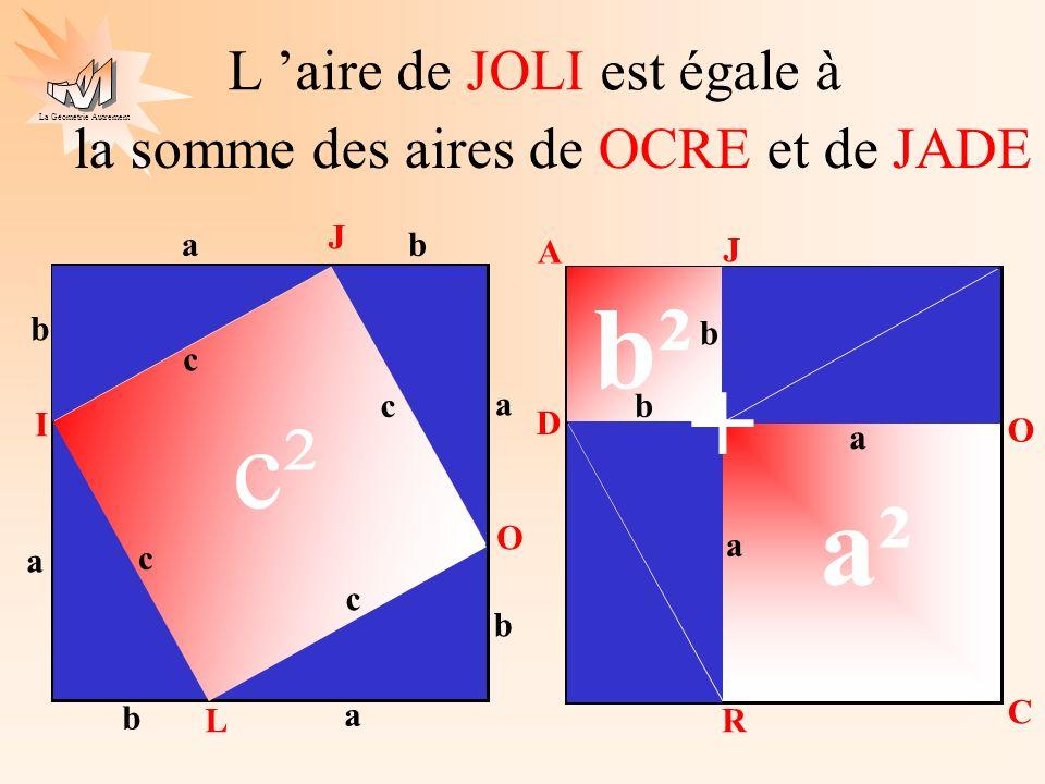 La Géométrie Autrement c 2 = a 2 + b 2 Cette égalité est connue depuis l antiquité sous le nom de : théorème de Pythagore a b c On peut donc écrire pour le triangle