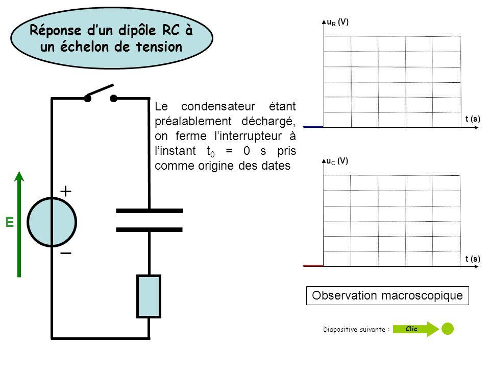 Diapositive suivante : Clic t (s) u C (V) u R (V) Observation macroscopique t (s) E Réponse dun dipôle RC à un échelon de tension Le condensateur étan