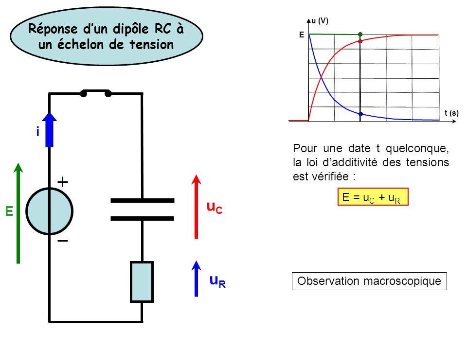 Observation macroscopique u (V) E t (s) Pour une date t quelconque, la loi dadditivité des tensions est vérifiée : E = u C + u R Réponse dun dipôle RC