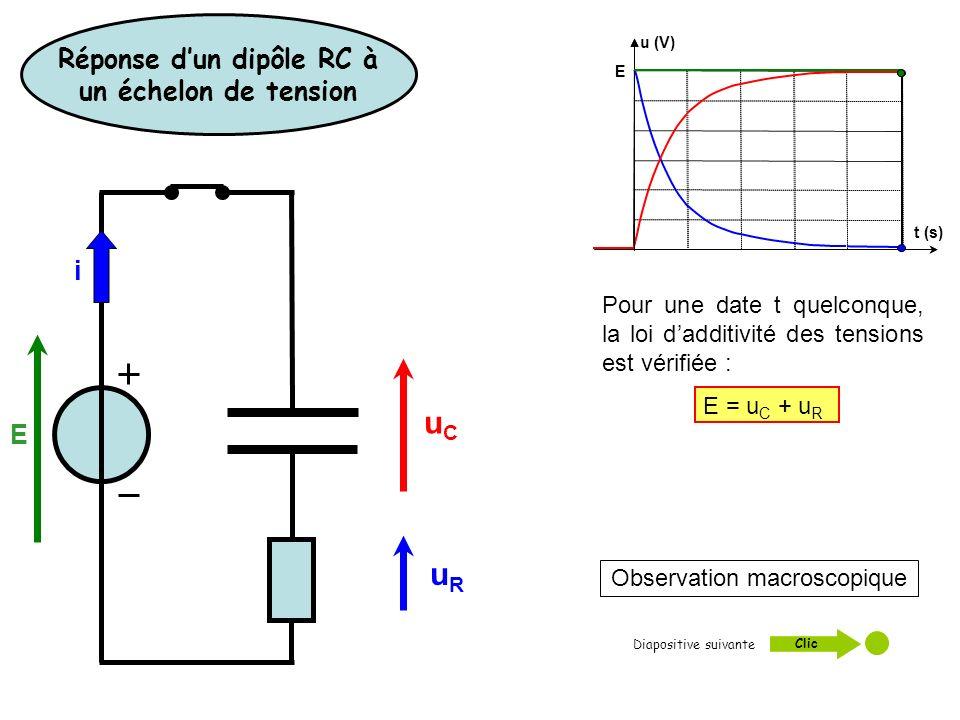 Observation macroscopique u (V) E t (s) Diapositive suivante : Clic Pour une date t quelconque, la loi dadditivité des tensions est vérifiée : E = u C