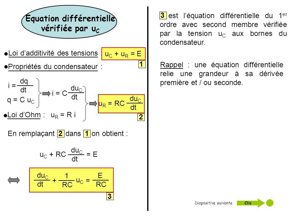 Diapositive suivante : Clic dq dt i = q = C u C du C dt i = C Equation différentielle vérifiée par u C u R = R iLoi dOhm : Propriétés du condensateur