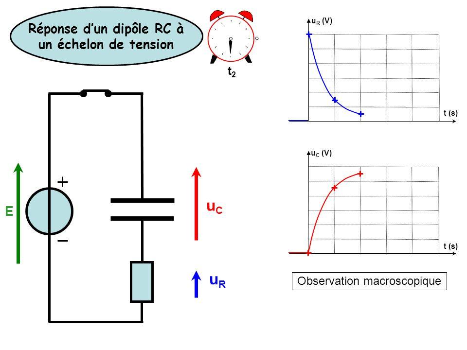 Observation macroscopique u R (V) u C (V) t (s) t2t2 Réponse dun dipôle RC à un échelon de tension E uCuC uRuR