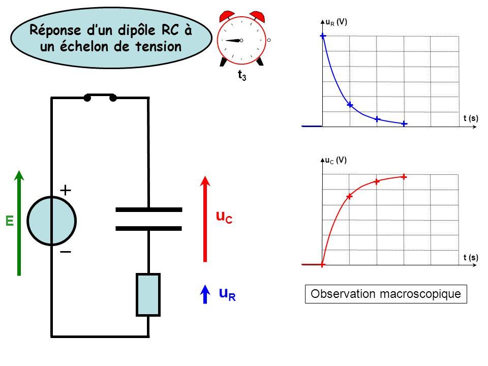 Observation macroscopique u R (V) u C (V) t (s) t3t3 Réponse dun dipôle RC à un échelon de tension E uCuC uRuR