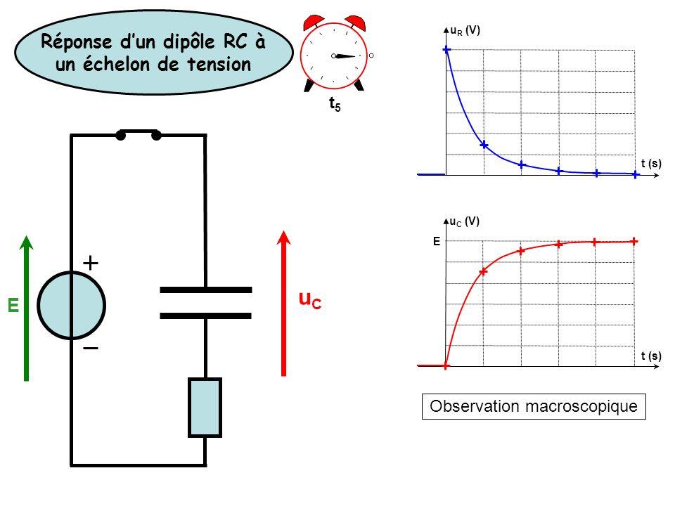 Observation macroscopique u R (V) u C (V) E t (s) t5t5 Réponse dun dipôle RC à un échelon de tension E uCuC