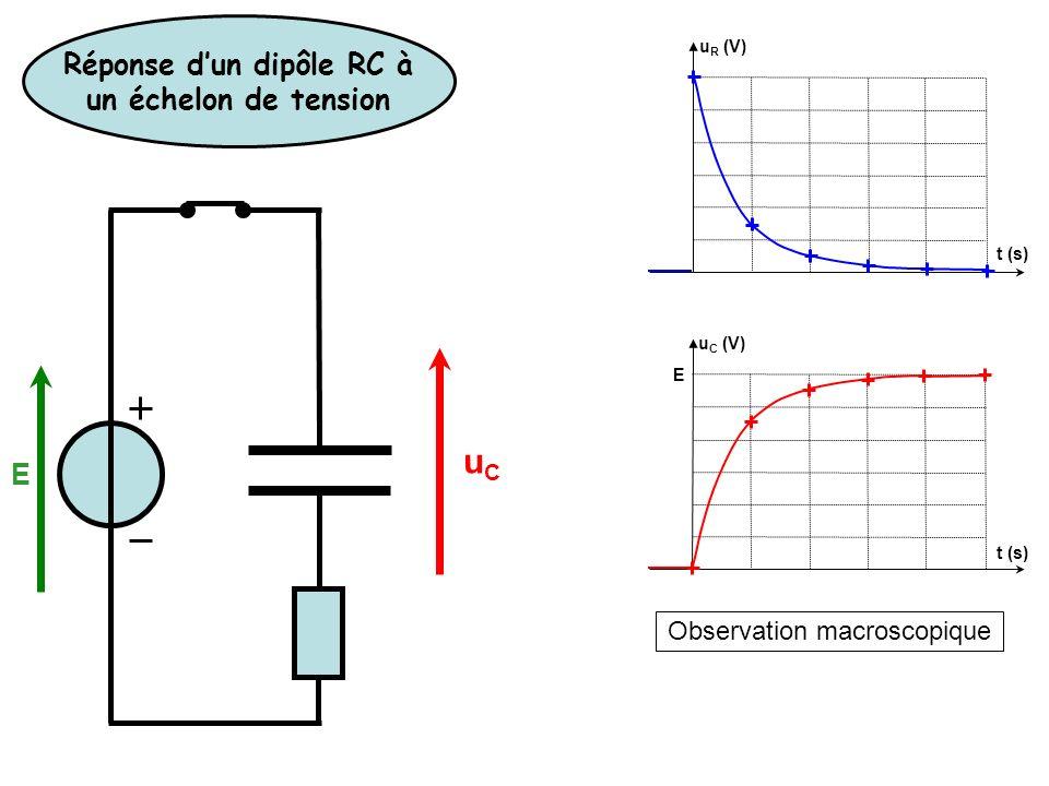 Observation macroscopique u R (V) u C (V) E t (s) Réponse dun dipôle RC à un échelon de tension E uCuC