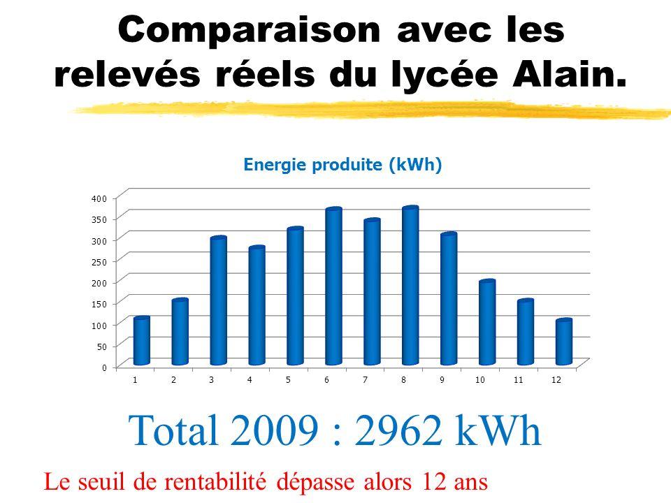 Comparaison avec les relevés réels du lycée Alain. Total 2009 : 2962 kWh Le seuil de rentabilité dépasse alors 12 ans