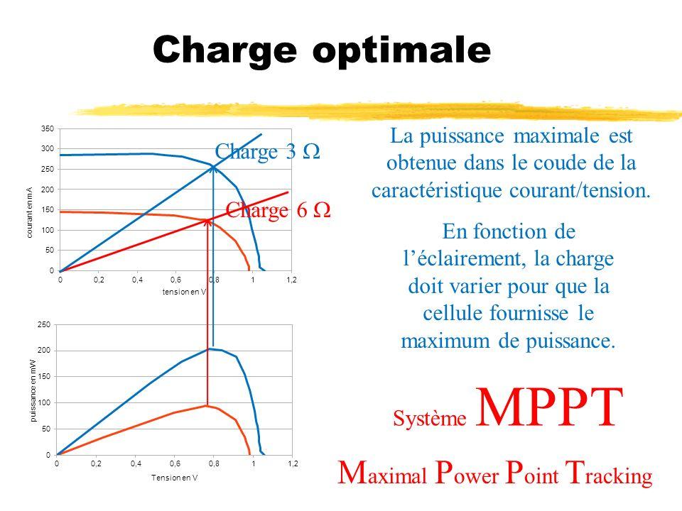 Charge optimale Charge 3 Charge 6 La puissance maximale est obtenue dans le coude de la caractéristique courant/tension. En fonction de léclairement,
