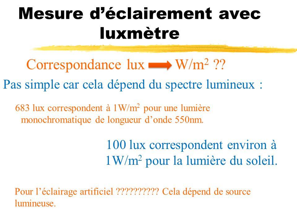 Mesure déclairement avec luxmètre Correspondance lux W/m 2 ?? Pas simple car cela dépend du spectre lumineux : 683 lux correspondent à 1W/m 2 pour une