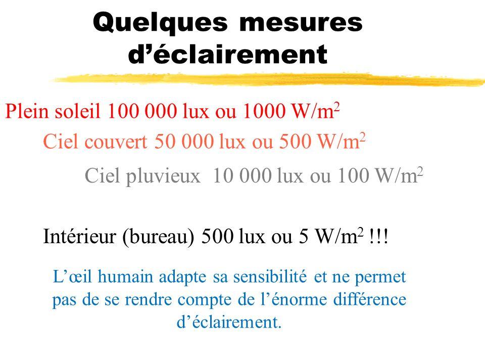 Quelques mesures déclairement Plein soleil 100 000 lux ou 1000 W/m 2 Ciel couvert 50 000 lux ou 500 W/m 2 Ciel pluvieux 10 000 lux ou 100 W/m 2 Intéri