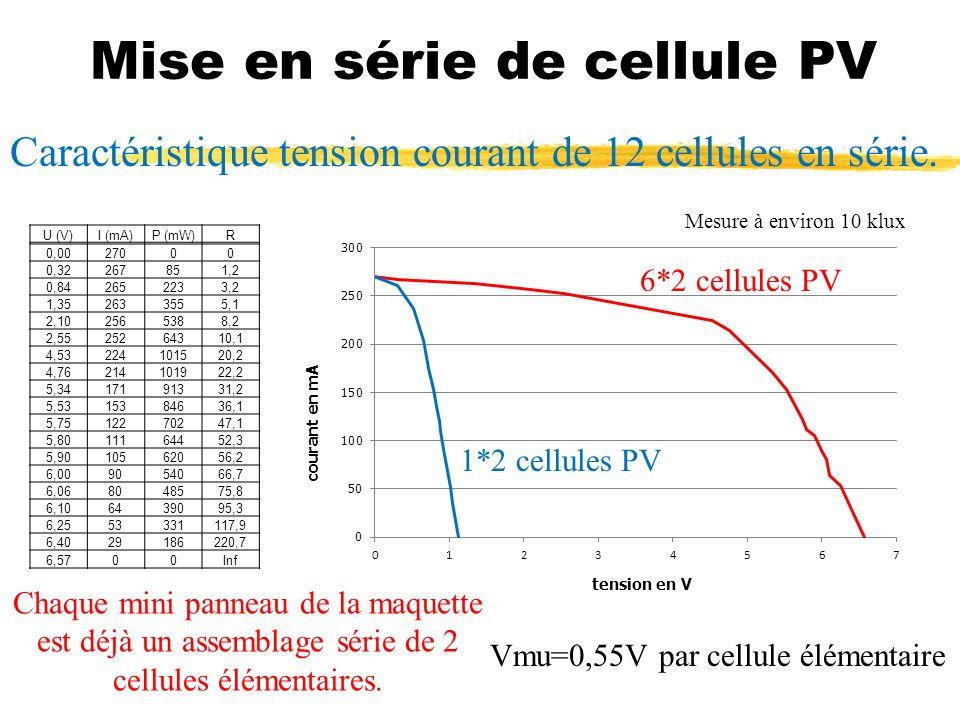 Mise en série de cellule PV Caractéristique tension courant de 12 cellules en série. 1*2 cellules PV 6*2 cellules PV Mesure à environ 10 klux U (V)I (
