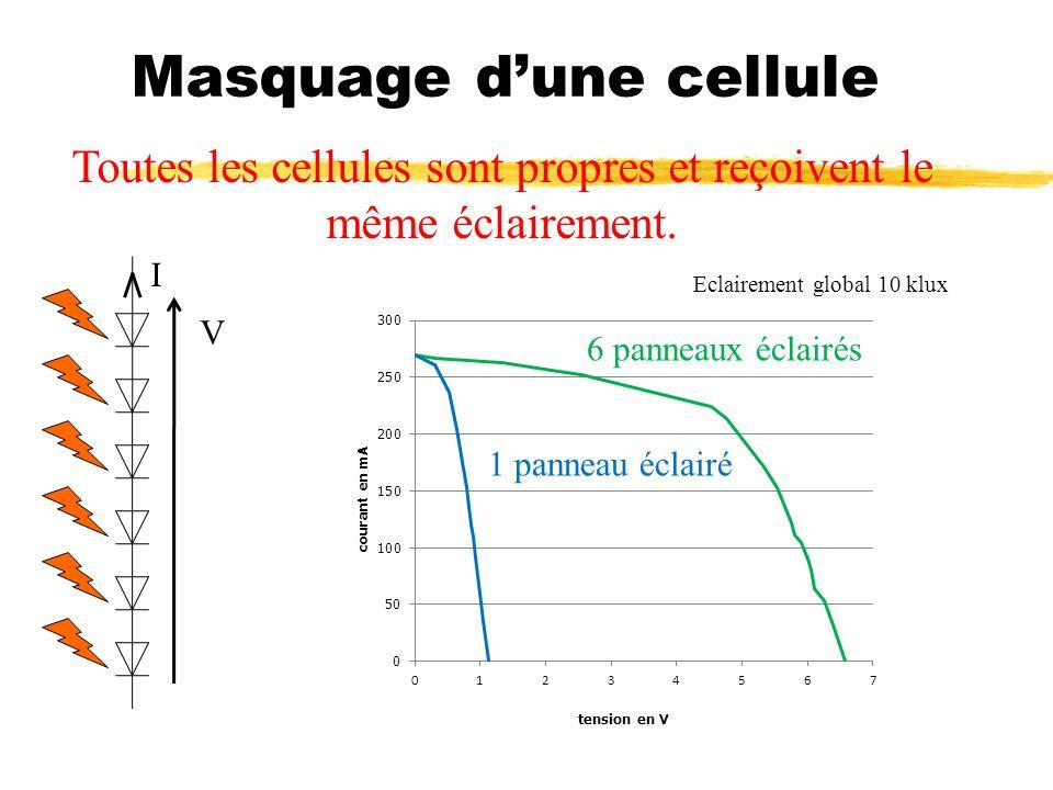 Masquage dune cellule Toutes les cellules sont propres et reçoivent le même éclairement. Eclairement global 10 klux 1 panneau éclairé 6 panneaux éclai