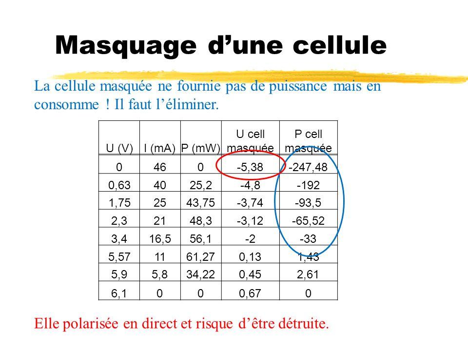 Masquage dune cellule U (V)I (mA)P (mW) U cell masquée P cell masquée 0460-5,38-247,48 0,634025,2-4,8-192 1,752543,75-3,74-93,5 2,32148,3-3,12-65,52 3