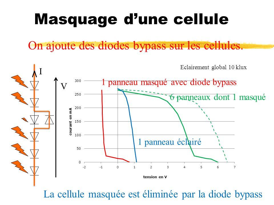 Masquage dune cellule On ajoute des diodes bypass sur les cellules. Eclairement global 10 klux 1 panneau éclairé 6 panneaux dont 1 masqué 1 panneau ma