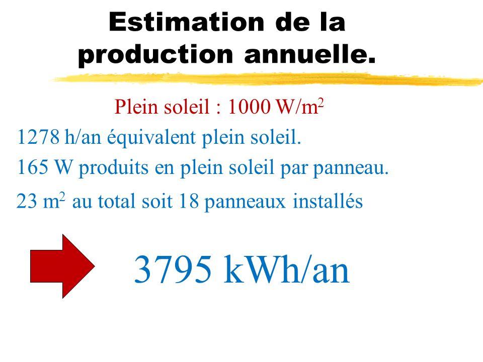 Estimation de la production annuelle. 1278 h/an équivalent plein soleil. 165 W produits en plein soleil par panneau. Plein soleil : 1000 W/m 2 23 m 2