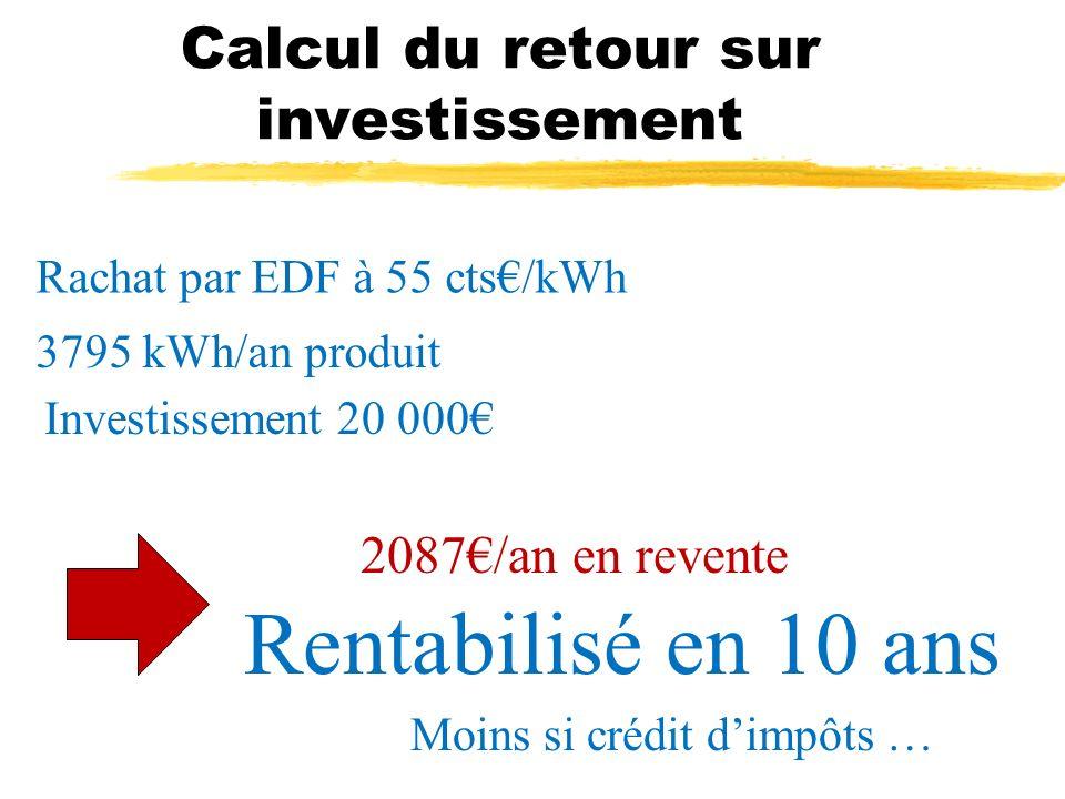 Calcul du retour sur investissement Rachat par EDF à 55 cts/kWh 3795 kWh/an produit Investissement 20 000 2087/an en revente Rentabilisé en 10 ans Moi