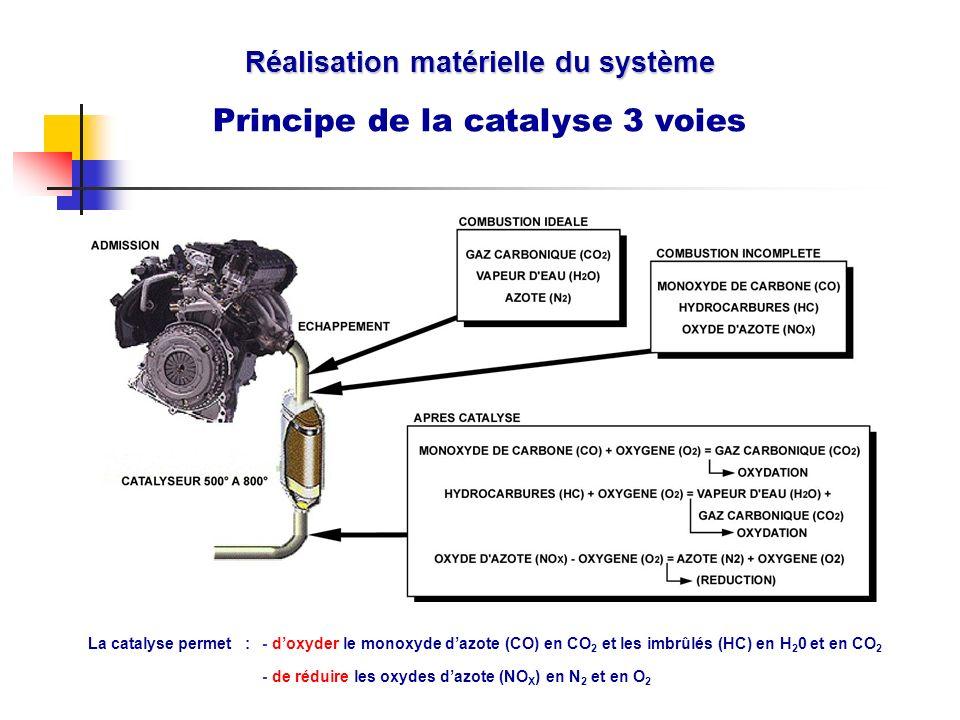 Réalisation matérielle du système Principe de la catalyse 3 voies La catalyse permet :- doxyder le monoxyde dazote (CO) en CO 2 et les imbrûlés (HC) e