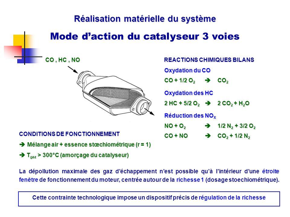 Réalisation matérielle du système Mode daction du catalyseur 3 voies La dépollution maximale des gaz déchappement nest possible quà lintérieur dune ét