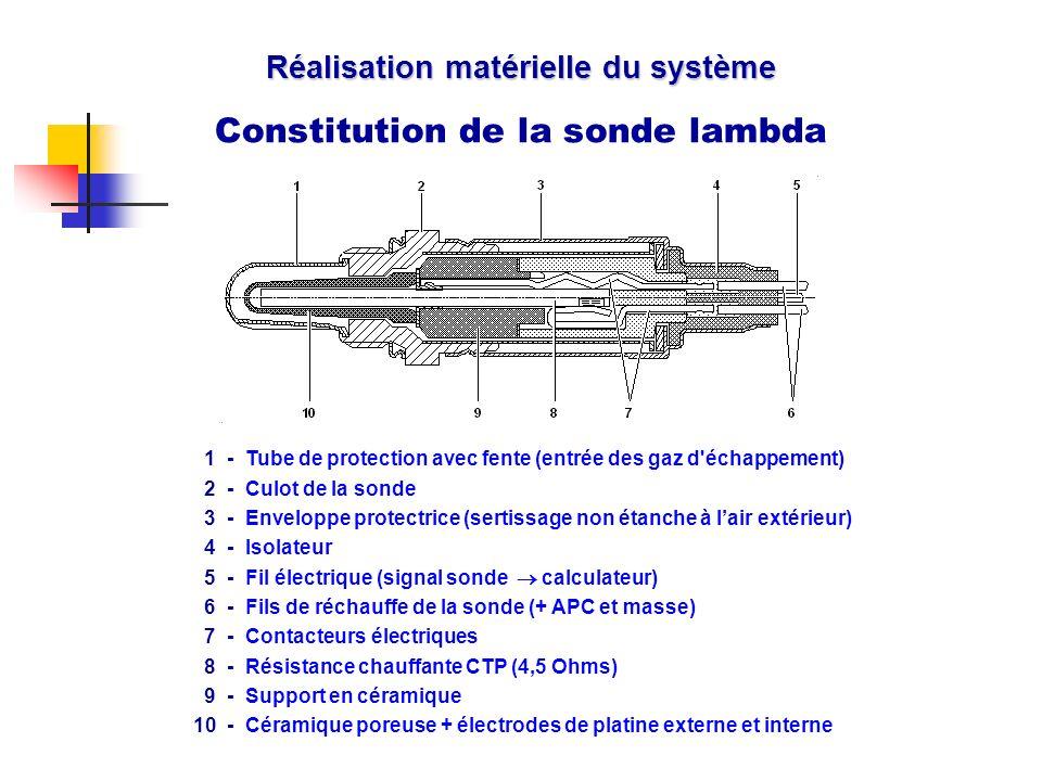 Réalisation matérielle du système Constitution de la sonde lambda Cache 1 -Tube de protection avec fente (entrée des gaz d'échappement) 2 -Culot de la