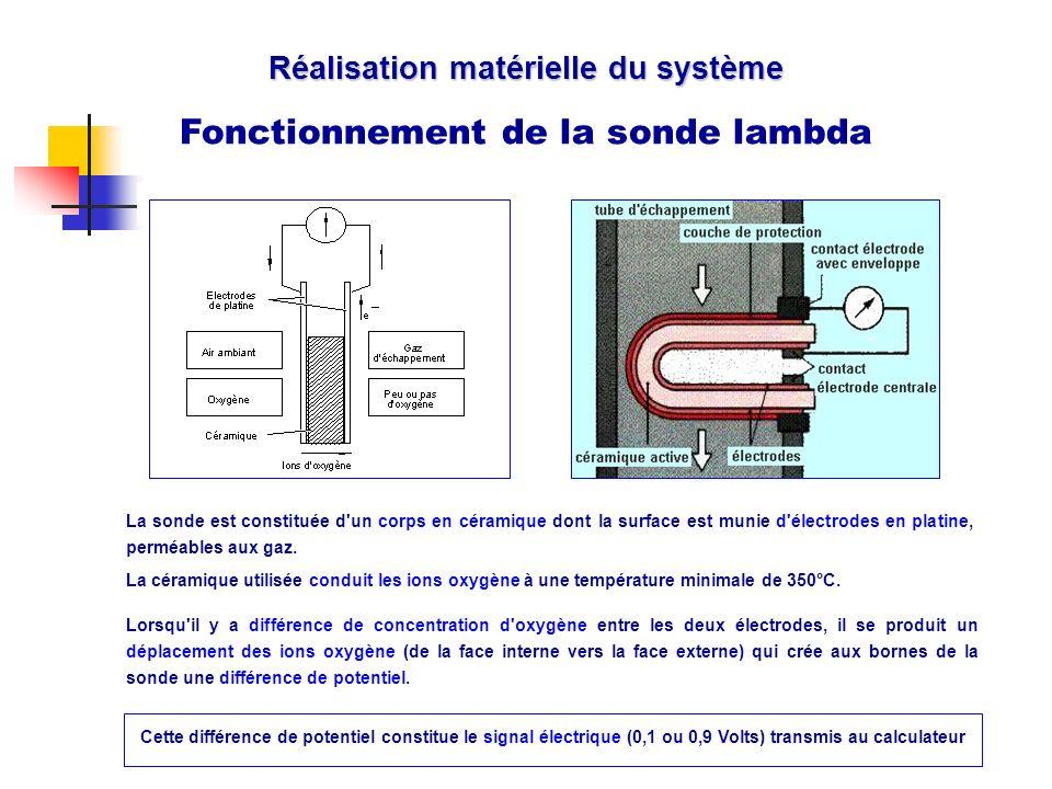 Réalisation matérielle du système Fonctionnement de la sonde lambda Cache La sonde est constituée d'un corps en céramique dont la surface est munie d'