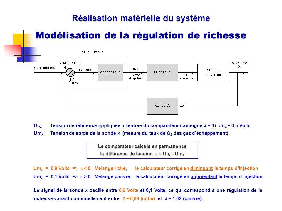 Réalisation matérielle du système Modélisation de la régulation de richesse Cache Le signal de la sonde oscille entre 0,9 Volts et 0,1 Volts, ce qui c
