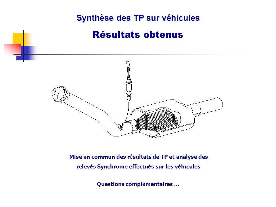 Mise en commun des r é sultats de TP et analyse des relev é s Synchronie effectu é s sur les v é hicules Synthèse des TP sur véhicules Résultats obten