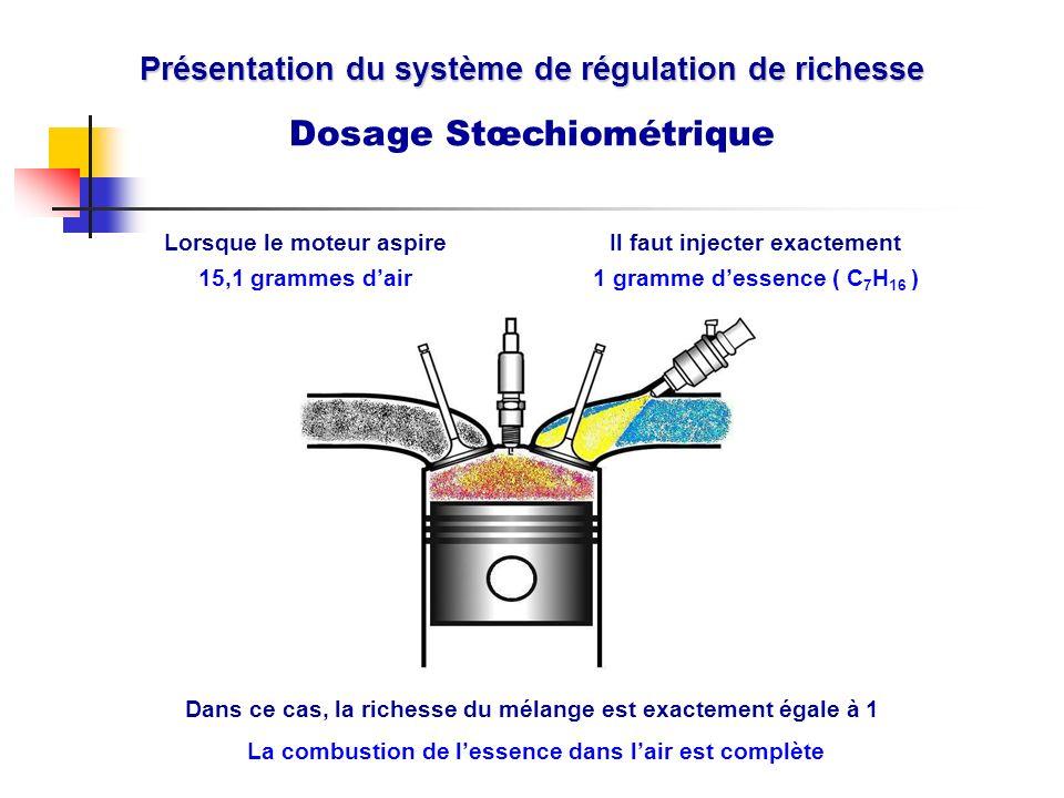 Présentation du système de régulation de richesse Dosage Stœchiométrique Il faut injecter exactement 1 gramme dessence ( C 7 H 16 ) Lorsque le moteur