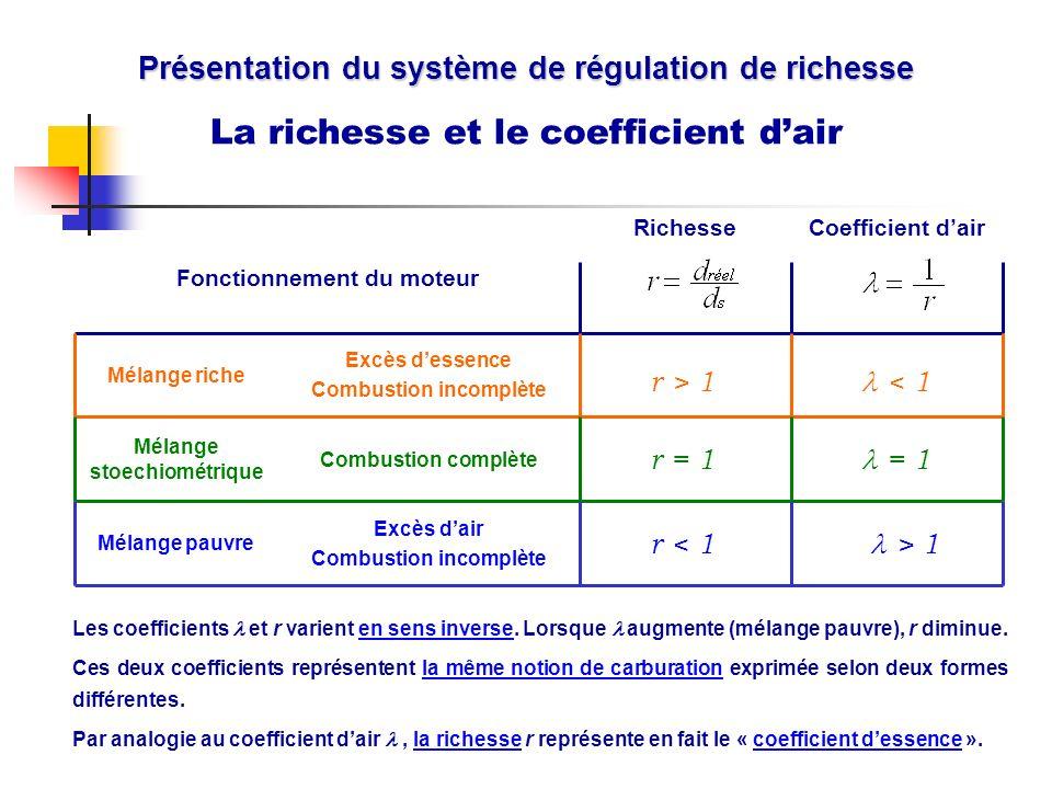 Présentation du système de régulation de richesse La richesse et le coefficient dair Excès dair Combustion incomplète Combustion complète Excès dessen