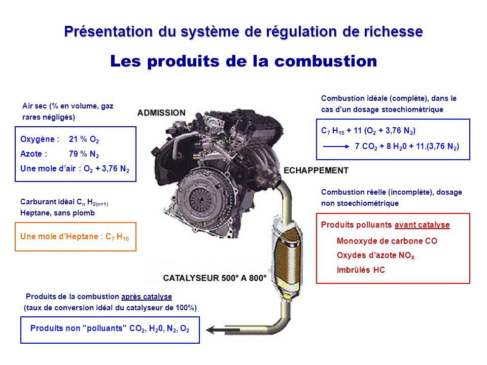 Présentation du système de régulation de richesse Les produits de la combustion Air sec (% en volume, gaz rares négligés) Oxygène : 21 % O 2 Azote : 7